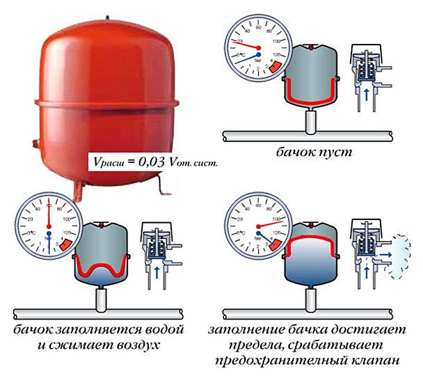 Принцип работы мембранного бака