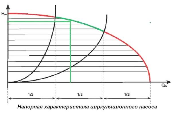 График с напорной характеристикой насоса