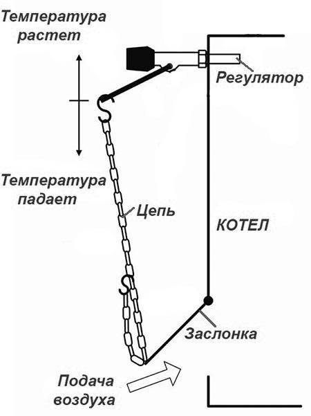 Принцип работы регулятора горения котла